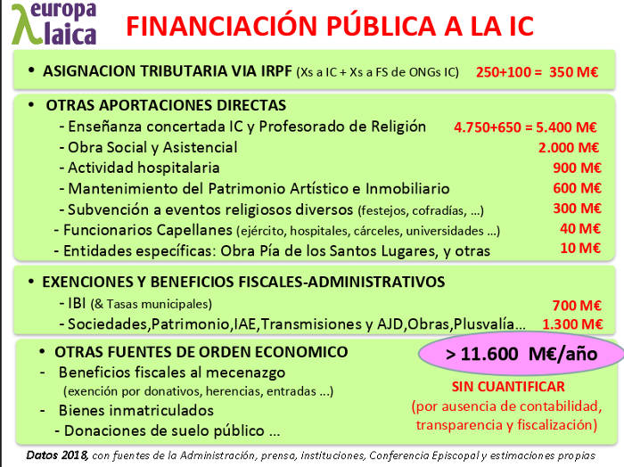 FINANCIACIÓN IGLESIA